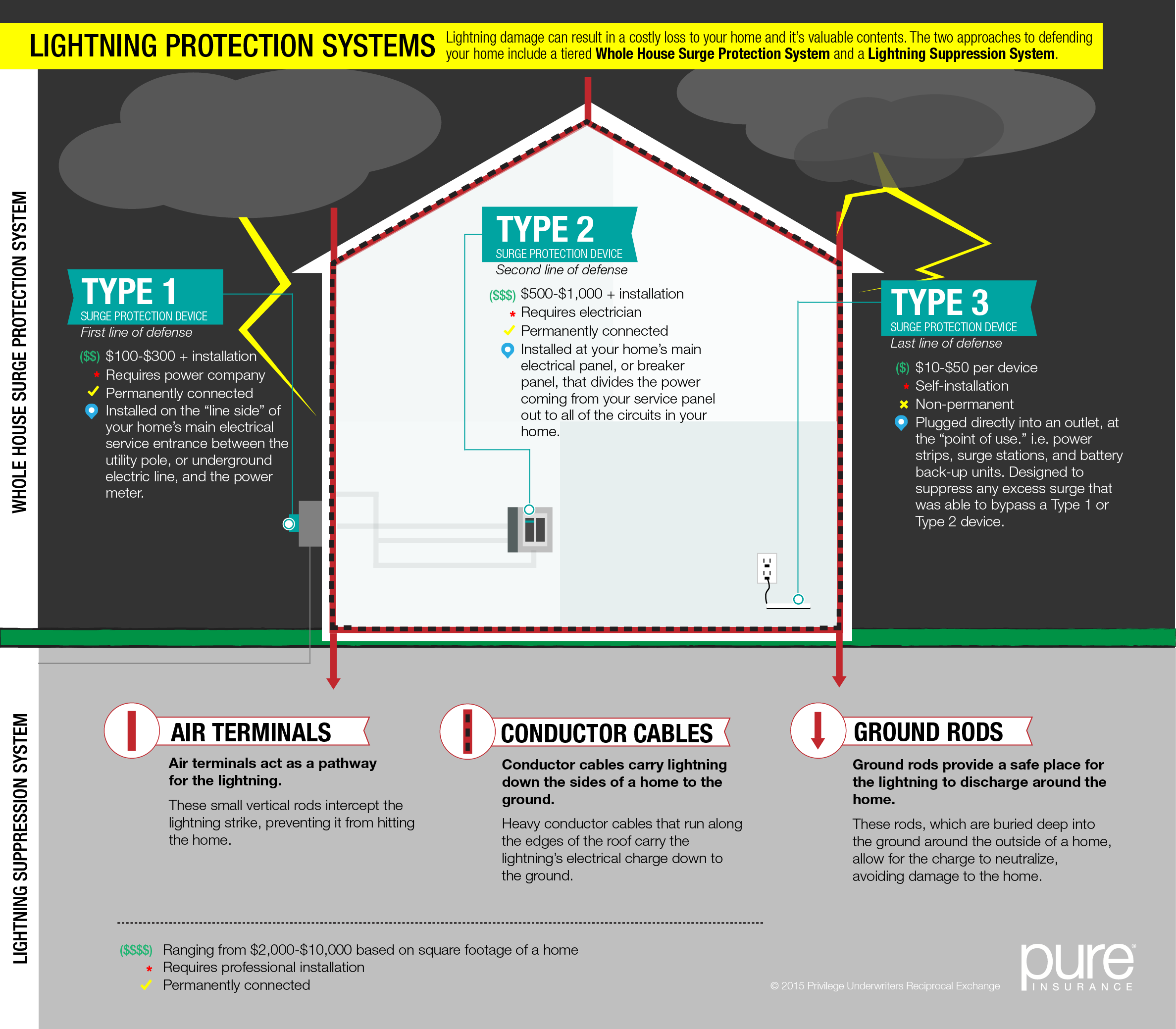 Protect Your Home From Lightning Damage | PURE Situation Room