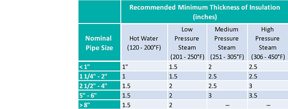 Hot Water Pipe Insulation Thickness & Climaflex Pipe