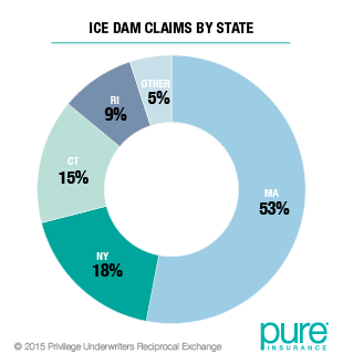 Ice Dam Claims by State
